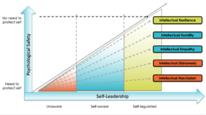 psychological safety and self leadership